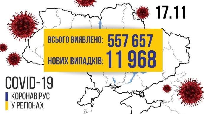 За сутки в Украине зафиксировали почти 12 тысяч новых случаев Covid-19