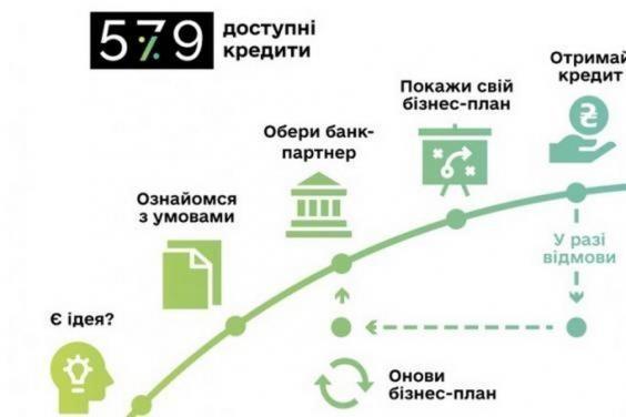 Программа кредитования «5-7-9» расширена на средний бизнес